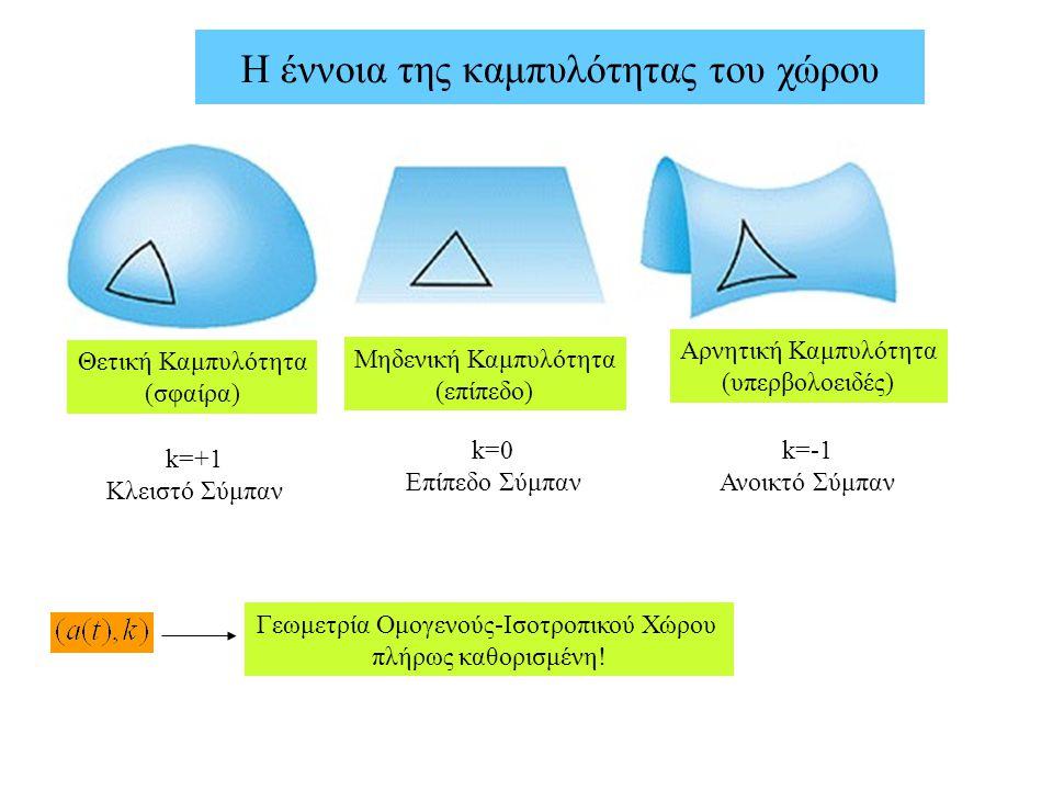 Η έννοια της καμπυλότητας του χώρου k=+1 Κλειστό Σύμπαν Θετική Καμπυλότητα (σφαίρα) Μηδενική Καμπυλότητα (επίπεδο) Αρνητική Καμπυλότητα (υπερβολοειδές
