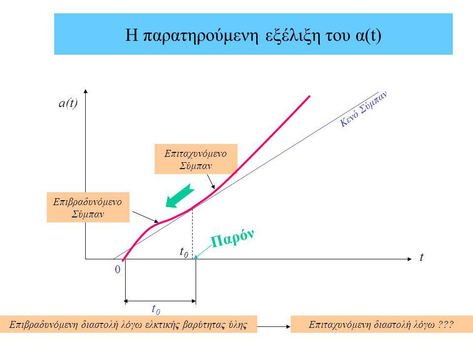 Η παρατηρούμενη εξέλιξη του α(t) a(t) t Κενό Σύμπαν Επιταχυνόμενο Σύμπαν t0t0 Παρόν 0 t0t0 Επιβραδυνόμενο Σύμπαν Επιβραδυνόμενη διαστολή λόγω ελκτικής