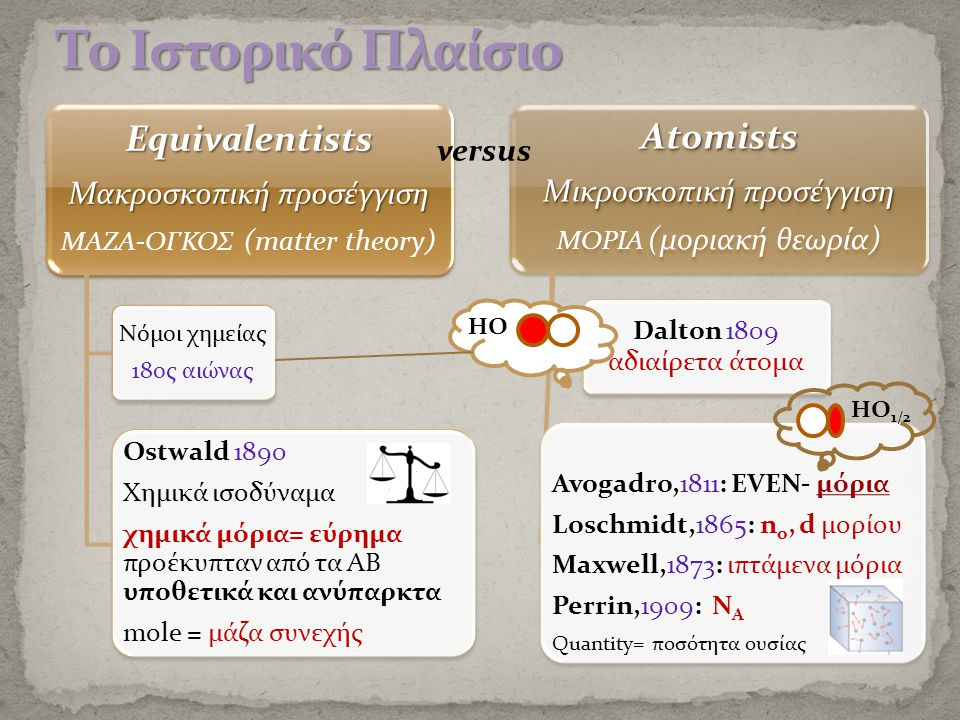 Equivalentists Μακροσκοπική προσέγγιση ΜΑΖΑ-ΟΓΚΟΣ (matter theory) Νόμοι χημείας 18ος αιώνας Ostwald 1890 Χημικά ισοδύναμα χημικά μόρια= εύρημα προέκυπταν από τα ΑΒ υποθετικά και ανύπαρκτα mole = μάζα συνεχής Atomists Μικροσκοπική προσέγγιση ΜΟΡΙΑ (μοριακή θεωρία) Dalton 1809 αδιαίρετα άτομα Avogadro,1811: ΕVEN- μόρια Loschmidt,1865: no, d μορίου Maxwell,1873: ιπτάμενα μόρια Perrin,1909: N A Quantity= ποσότητα ουσίας versus … HO ΗΟ 1/2