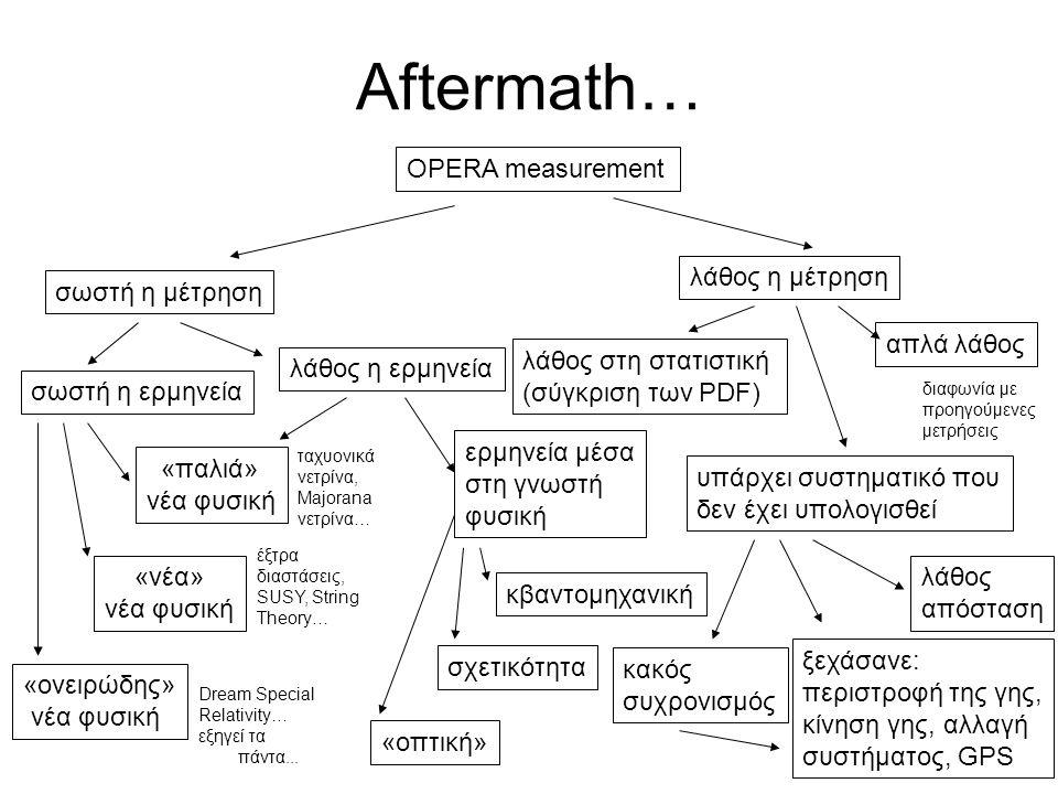 Aftermath… OPERA measurement σωστή η μέτρηση λάθος η μέτρηση σωστή η ερμηνεία λάθος η ερμηνεία «παλιά» νέα φυσική «νέα» νέα φυσική «ονειρώδης» νέα φυσική ταχυονικά νετρίνα, Majorana νετρίνα… έξτρα διαστάσεις, SUSY, String Theory… Dream Special Relativity… εξηγεί τα πάντα...