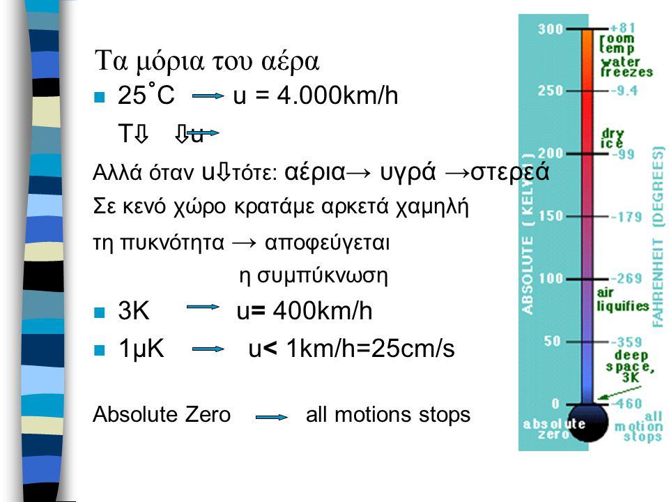 Τα μόρια του αέρα n 25 ˚ C u = 4.000km/h T ⇩ ⇩ u Αλλά όταν u ⇩ τότε: αέρια→ υγρά →στερεά Σε κενό χώρο κρατάμε αρκετά χαμηλή τη πυκνότητα → αποφεύγεται
