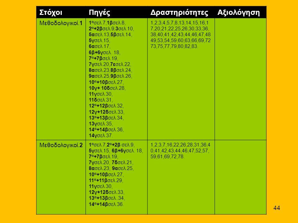 44 ΣτόχοιΠηγέςΔραστηριότητεςΑξιολόγηση Μεθοδολογικοί.1 1 α σελ.7,1βσελ.8, 2 α +2βσελ.9,3σελ.10, 5ασελ.13,5βσελ.14, 5γσελ.15, 6ασελ.17, 6β+6γσελ. 18, 7