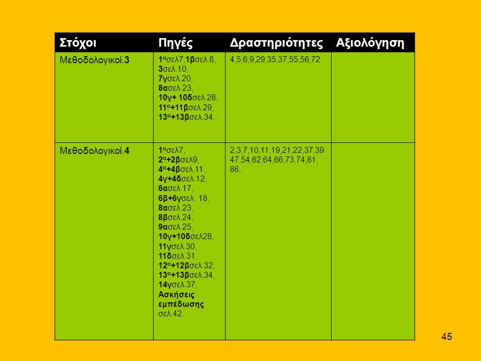 45 ΣτόχοιΠηγέςΔραστηριότητεςΑξιολόγηση Μεθοδολογικοί.3 1 α σελ7,1βσελ.8, 3σελ.10, 7γσελ.20, 8ασελ.23, 10γ+ 10δσελ.28, 11 α +11βσελ.29, 13 α +13βσελ.34