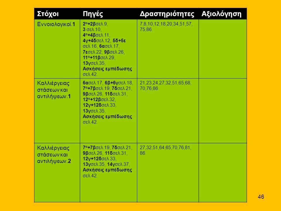 46 ΣτόχοιΠηγέςΔραστηριότητεςΑξιολόγηση Εννοιολογικοί.1 2 α +2βσελ.9, 3 σελ.10, 4 α +4βσελ.11, 4γ+4δσελ.12, 5δ+5ε σελ.16, 6ασελ.17, 7εσελ.22, 9βσελ.26,