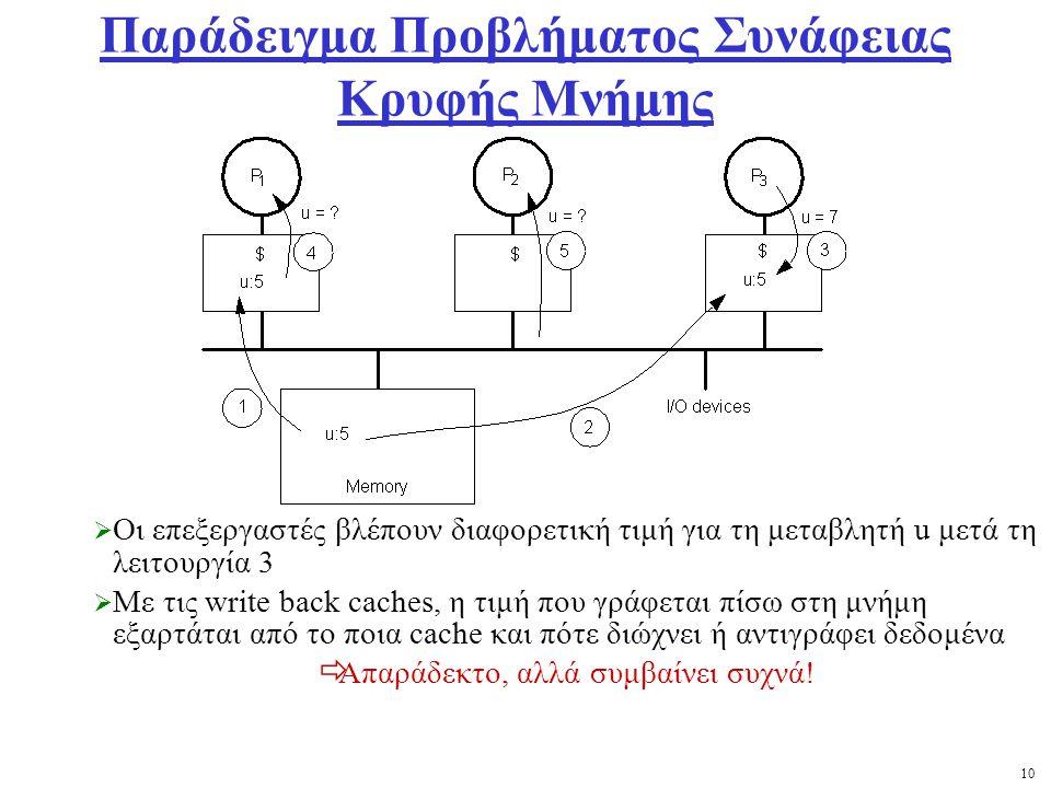 10 Παράδειγμα Προβλήματος Συνάφειας Κρυφής Μνήμης  Οι επεξεργαστές βλέπουν διαφορετική τιμή για τη μεταβλητή u μετά τη λειτουργία 3  Με τις write back caches, η τιμή που γράφεται πίσω στη μνήμη εξαρτάται από το ποια cache και πότε διώχνει ή αντιγράφει δεδομένα  Απαράδεκτο, αλλά συμβαίνει συχνά!