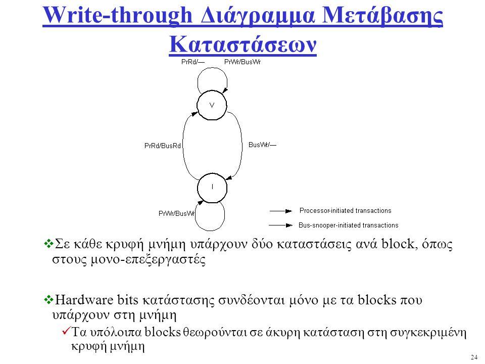 24 Write-through Διάγραμμα Μετάβασης Καταστάσεων  Σε κάθε κρυφή μνήμη υπάρχουν δύο καταστάσεις ανά block, όπως στους μονο-επεξεργαστές  Hardware bits κατάστασης συνδέονται μόνο με τα blocks που υπάρχουν στη μνήμη Τα υπόλοιπα blocks θεωρούνται σε άκυρη κατάσταση στη συγκεκριμένη κρυφή μνήμη