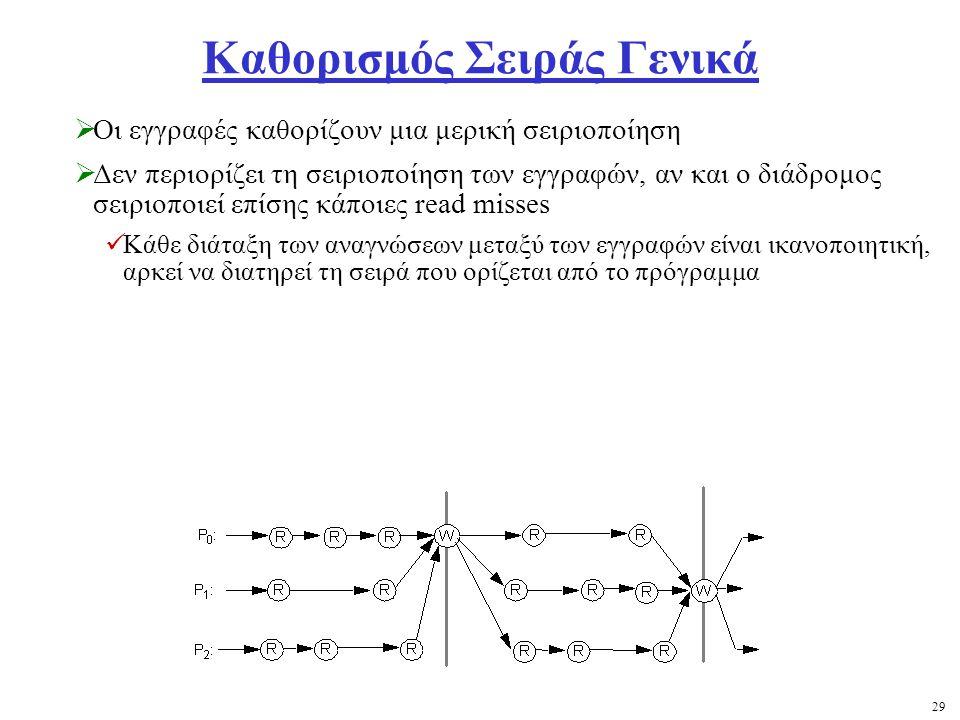29 Καθορισμός Σειράς Γενικά  Οι εγγραφές καθορίζουν μια μερική σειριοποίηση  Δεν περιορίζει τη σειριοποίηση των εγγραφών, αν και ο διάδρομος σειριοποιεί επίσης κάποιες read misses Κάθε διάταξη των αναγνώσεων μεταξύ των εγγραφών είναι ικανοποιητική, αρκεί να διατηρεί τη σειρά που ορίζεται από το πρόγραμμα