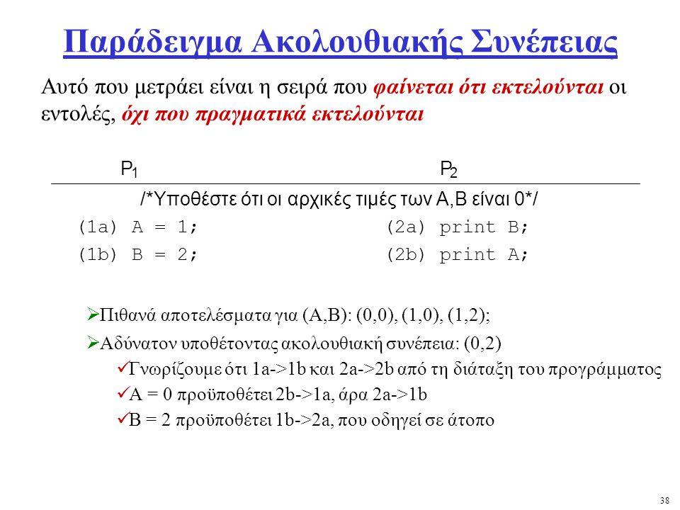 38 Παράδειγμα Ακολουθιακής Συνέπειας  Πιθανά αποτελέσματα για (A,B): (0,0), (1,0), (1,2);  Αδύνατον υποθέτοντας ακολουθιακή συνέπεια: (0,2) Γνωρίζουμε ότι 1a->1b και 2a->2b από τη διάταξη του προγράμματος A = 0 προϋποθέτει 2b->1a, άρα 2a->1b B = 2 προϋποθέτει 1b->2a, που οδηγεί σε άτοπο Αυτό που μετράει είναι η σειρά που φαίνεται ότι εκτελούνται οι εντολές, όχι που πραγματικά εκτελούνται P 1 P 2 /*Υποθέστε ότι οι αρχικές τιμές των Α,Β είναι 0*/ (1a) A = 1;(2a) print B; (1b) B = 2;(2b) print A;