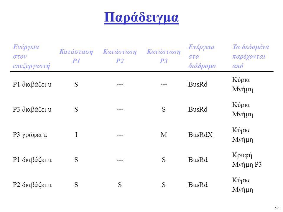 52 Παράδειγμα Ενέργεια στον επεξεργαστή Κατάσταση Ρ1 Κατάσταση Ρ2 Κατάσταση Ρ3 Ενέργεια στο διάδρομο Τα δεδομένα παρέχονται από Ρ1 διαβάζει uS--- BusRd Κύρια Μνήμη Ρ3 διαβάζει uS---SBusRd Κύρια Μνήμη Ρ3 γράφει uI---MBusRdX Κύρια Μνήμη Ρ1 διαβάζει uS---SBusRd Κρυφή Μνήμη Ρ3 Ρ2 διαβάζει uSSSBusRd Κύρια Μνήμη