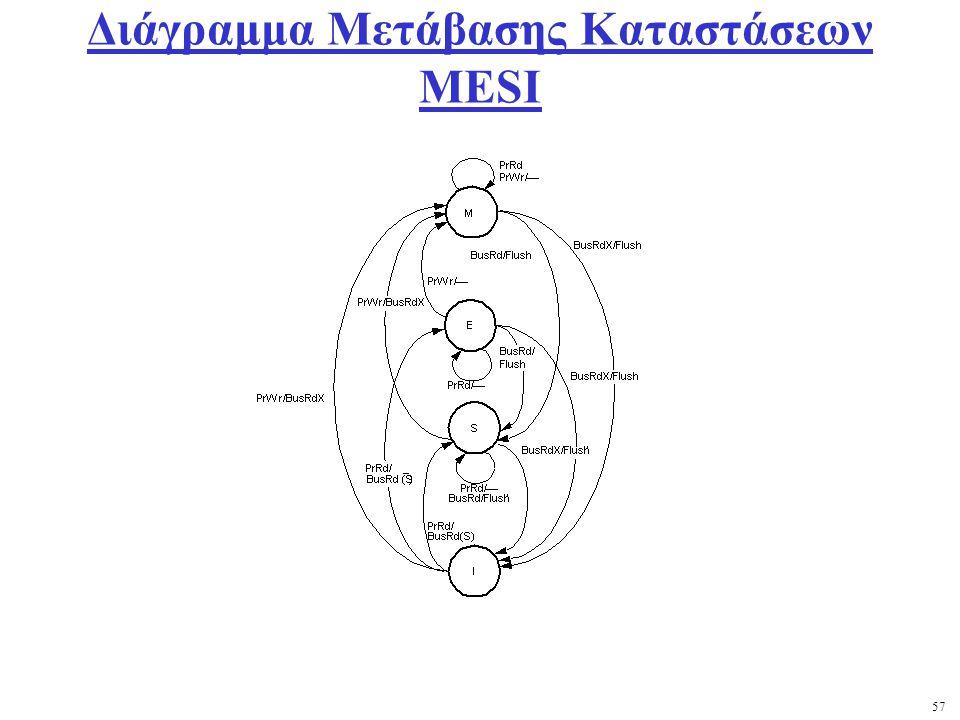 57 Διάγραμμα Μετάβασης Καταστάσεων MESI