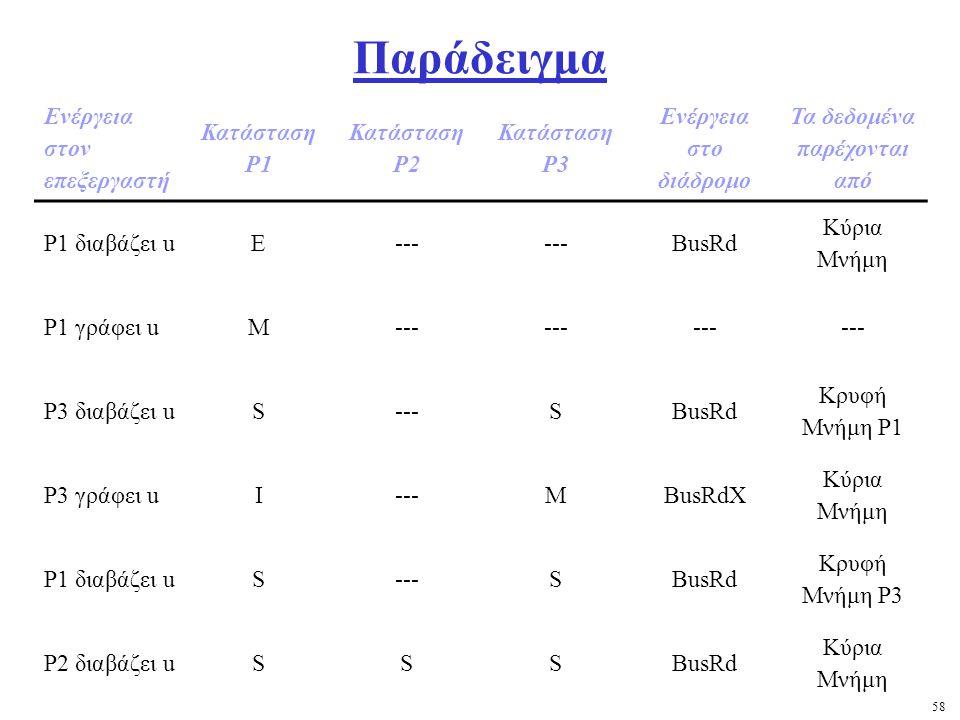 58 Παράδειγμα Ενέργεια στον επεξεργαστή Κατάσταση Ρ1 Κατάσταση Ρ2 Κατάσταση Ρ3 Ενέργεια στο διάδρομο Τα δεδομένα παρέχονται από Ρ1 διαβάζει uΕ--- BusRd Κύρια Μνήμη Ρ1 γράφει uΜ--- Ρ3 διαβάζει uS---SBusRd Κρυφή Μνήμη Ρ1 Ρ3 γράφει uI---MBusRdX Κύρια Μνήμη Ρ1 διαβάζει uS---SBusRd Κρυφή Μνήμη Ρ3 Ρ2 διαβάζει uSSSBusRd Κύρια Μνήμη