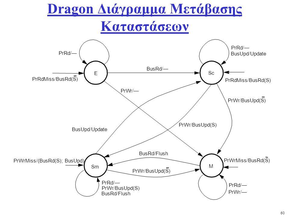 60 Dragon Διάγραμμα Μετάβασης Καταστάσεων E Sc Sm M PrWr/— PrRd/— PrRdMiss/BusRd(S) PrWr/— PrWrMiss/(BusRd(S); BusUpd) PrWrMiss/BusRd(S) PrWr/BusUpd(S) PrWr/BusUpd(S) BusRd/— BusRd/Flush PrRd/— BusUpd/Update BusRd/Flush PrWr/BusUpd(S) PrWr/BusUpd(S)