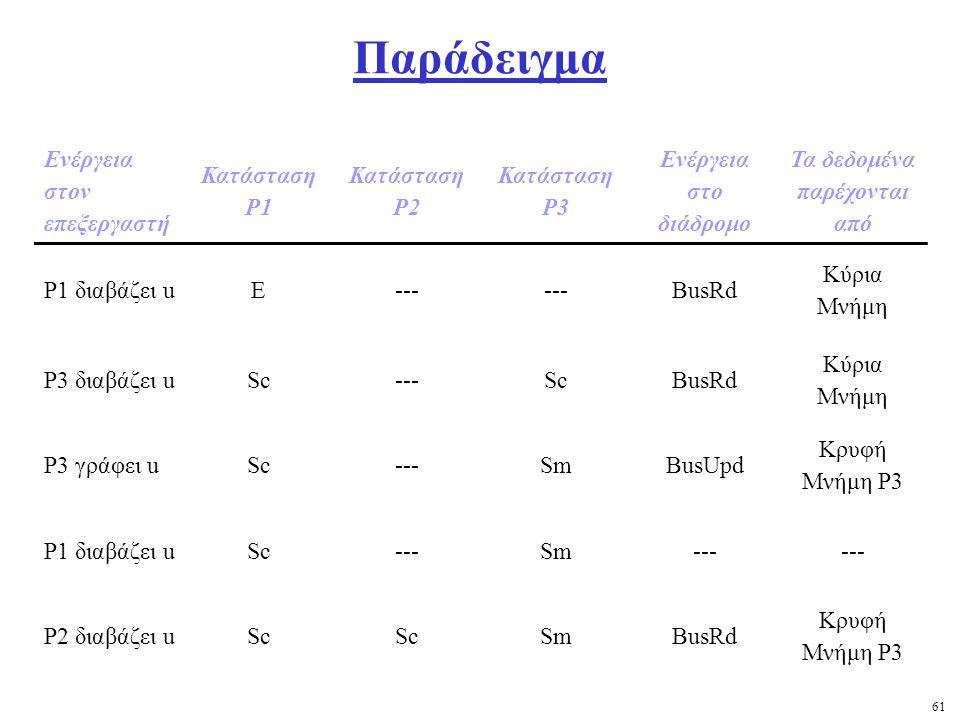 61 Παράδειγμα Ενέργεια στον επεξεργαστή Κατάσταση Ρ1 Κατάσταση Ρ2 Κατάσταση Ρ3 Ενέργεια στο διάδρομο Τα δεδομένα παρέχονται από Ρ1 διαβάζει uΕ--- BusRd Κύρια Μνήμη Ρ3 διαβάζει uSc---ScBusRd Κύρια Μνήμη Ρ3 γράφει uSc---SmBusUpd Κρυφή Μνήμη Ρ3 Ρ1 διαβάζει uSc---Sm--- Ρ2 διαβάζει uSc SmBusRd Κρυφή Μνήμη Ρ3
