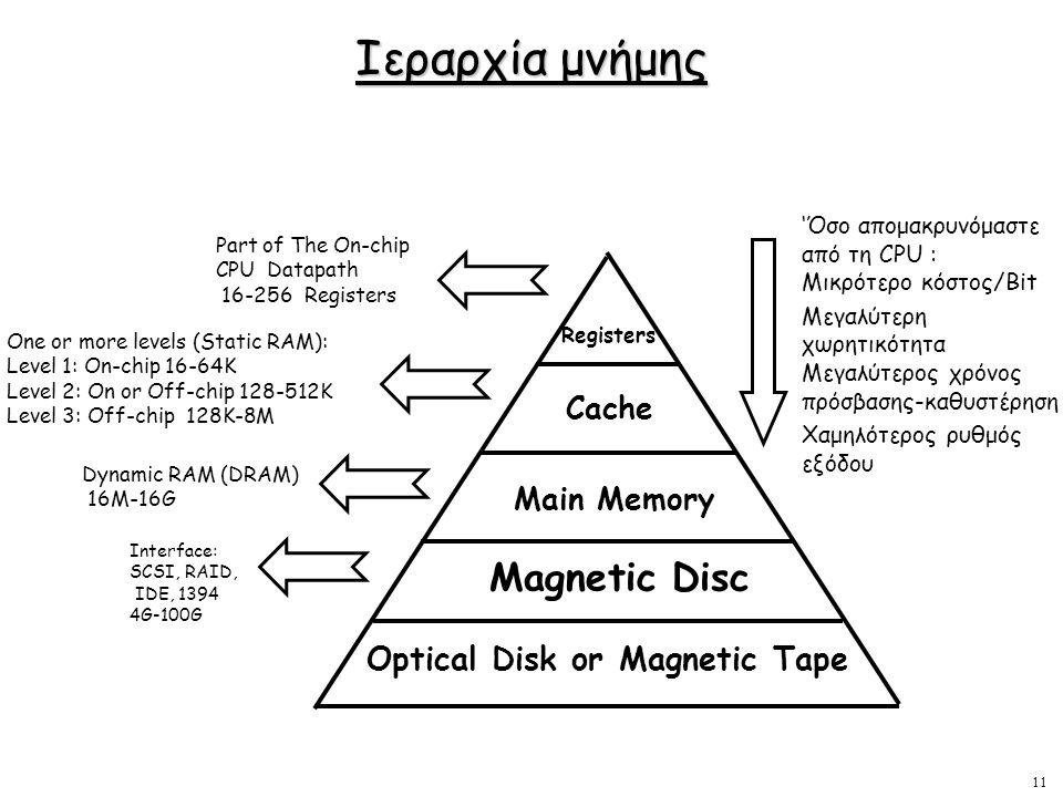 11 Ιεραρχία μνήμης Part of The On-chip CPU Datapath 16-256 Registers One or more levels (Static RAM): Level 1: On-chip 16-64K Level 2: On or Off-chip