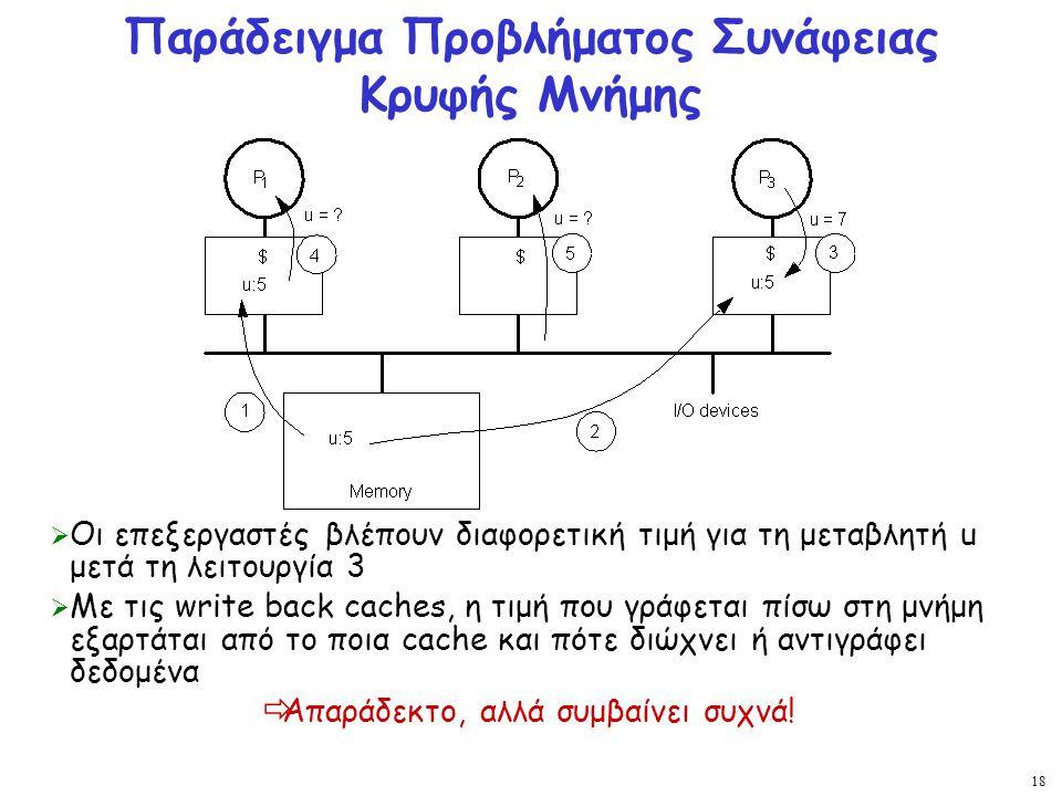 18 Παράδειγμα Προβλήματος Συνάφειας Κρυφής Μνήμης  Οι επεξεργαστές βλέπουν διαφορετική τιμή για τη μεταβλητή u μετά τη λειτουργία 3  Με τις write ba