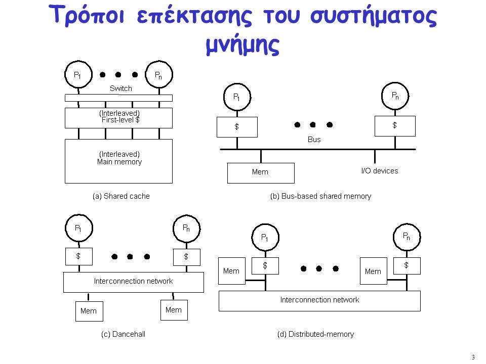 34 Είναι Συναφές; Κατασκευάζεται καθολική σειρά που ικανοποιεί τη τη σειρά του προγράμματος και τη σειριοποίηση των εγγραφών; 1.
