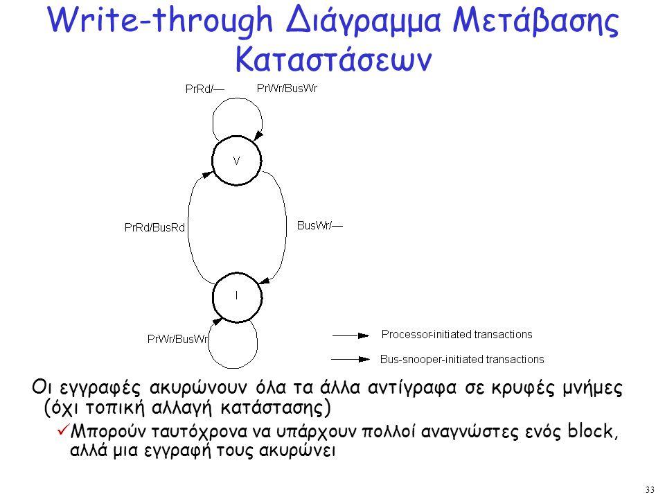 33 Write-through Διάγραμμα Μετάβασης Καταστάσεων Οι εγγραφές ακυρώνουν όλα τα άλλα αντίγραφα σε κρυφές μνήμες (όχι τοπική αλλαγή κατάστασης) Μπορούν τ