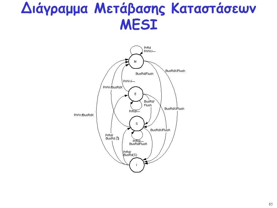 65 Διάγραμμα Μετάβασης Καταστάσεων MESI