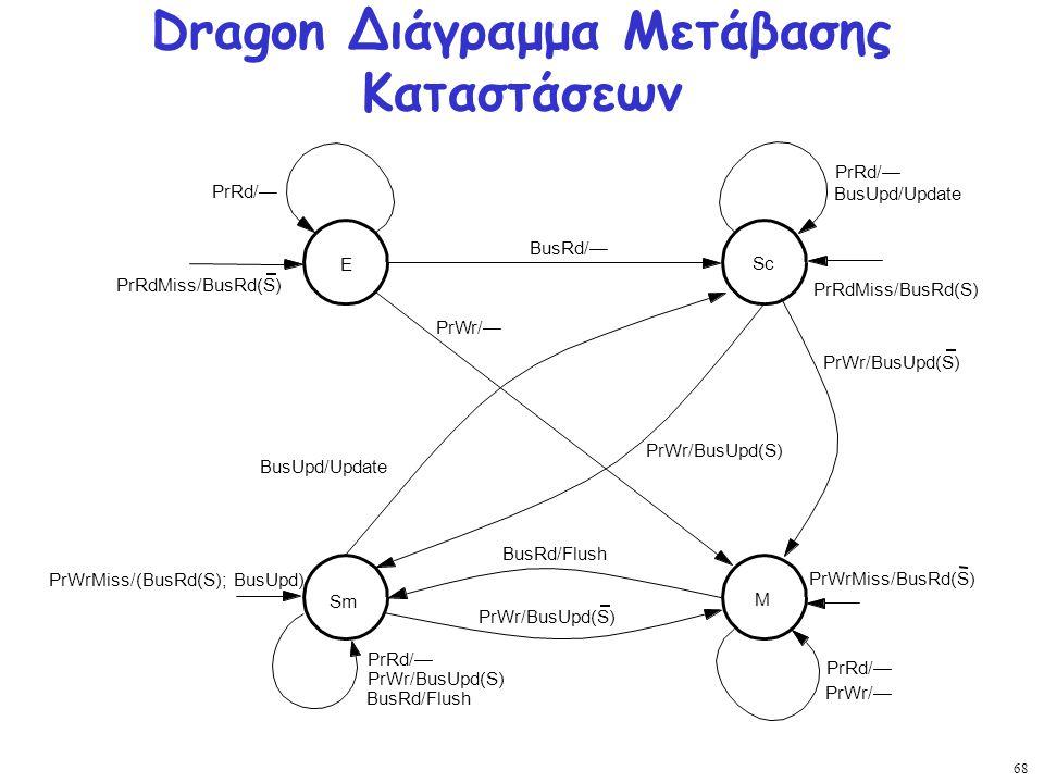 68 Dragon Διάγραμμα Μετάβασης Καταστάσεων E Sc Sm M PrWr/— PrRd/— PrRdMiss/BusRd(S) PrWr/— PrWrMiss/(BusRd(S); BusUpd) PrWrMiss/BusRd(S) PrWr/BusUpd(S
