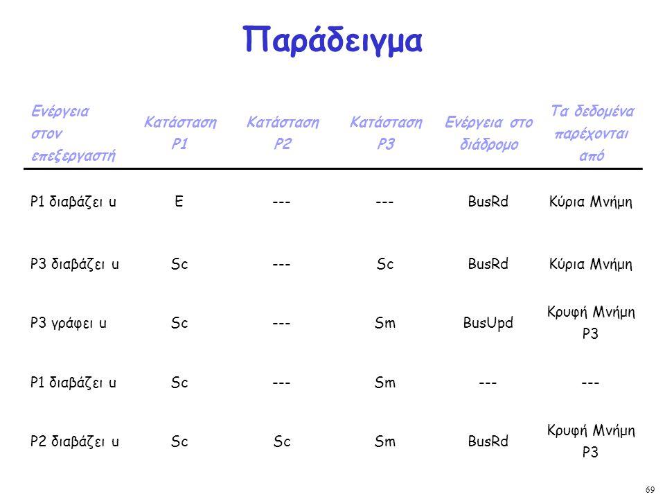 69 Παράδειγμα Ενέργεια στον επεξεργαστή Κατάσταση Ρ1 Κατάσταση Ρ2 Κατάσταση Ρ3 Ενέργεια στο διάδρομο Τα δεδομένα παρέχονται από Ρ1 διαβάζει uΕ--- BusR