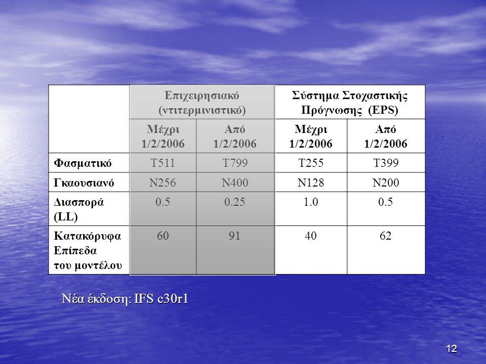 12 Επιχειρησιακό (ντιτερμινιστικό) Σύστημα Στοχαστικής Πρόγνωσης (EPS) Μέχρι 1/2/2006 Από 1/2/2006 Μέχρι 1/2/2006 Από 1/2/2006 ΦασματικόT511Τ799Τ255Τ399 ΓκαουσιανόN256Ν400Ν128Ν200 Διασπορά (LL) 0.50.251.00.5 Κατακόρυφα Επίπεδα του μοντέλου 60914062 Νέα έκδοση: IFS c30r1