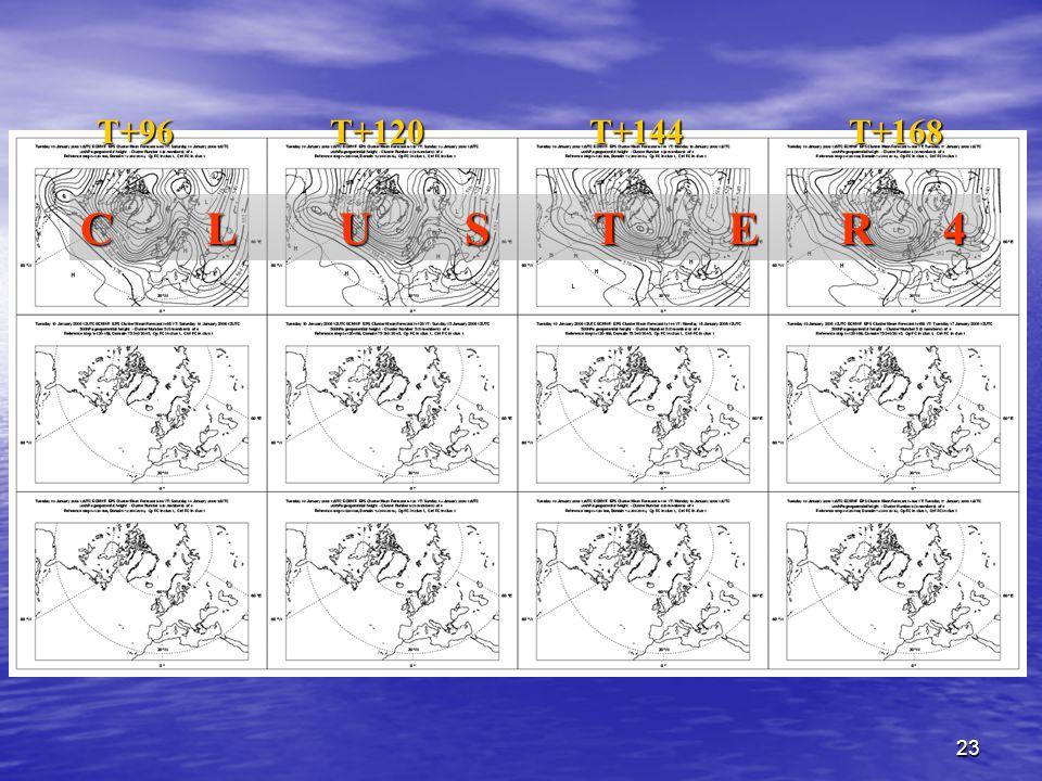 23 C L U S T E R 4 T+96 T+120 T+144 T+168 T+96 T+120 T+144 T+168