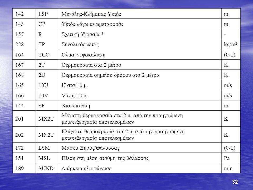 32 142LSPΜεγάλης-Κλίμακας Υετόςm 143CPΥετός λόγω ανωμεταφοράςm 157RΣχετική Υγρασία *- 228TPΣυνολικός υετόςkg/m 2 164TCCΟλική νεφοκάλυψη(0-1) 1672TΘερμοκρασία στα 2 μέτραK 1682DΘερμοκρασία σημείου δρόσου στα 2 μέτραK 16510UU στα 10 μ.m/s 16610VV στα 10 μ.m/s 144SFΧιονόπτωσηm 201 MX2T Μέγιστη θερμοκρασία στα 2 μ.