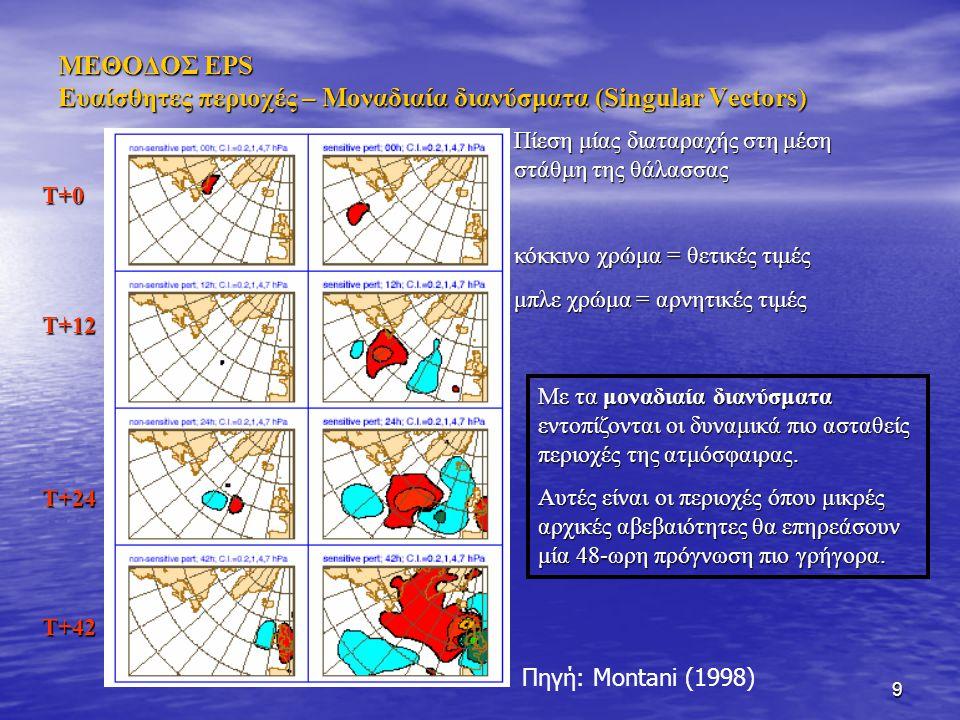 9 ΜΕΘΟΔΟΣ EPS Ευαίσθητες περιοχές – Μοναδιαία διανύσματα (Singular Vectors) Πίεση μίας διαταραχής στη μέση στάθμη της θάλασσας κόκκινο χρώμα = θετικές τιμές μπλε χρώμα = αρνητικές τιμές Τ+0Τ+12Τ+24Τ+42 Πηγή: Montani (1998) Με τα μοναδιαία διανύσματα εντοπίζονται οι δυναμικά πιο ασταθείς περιοχές της ατμόσφαιρας.