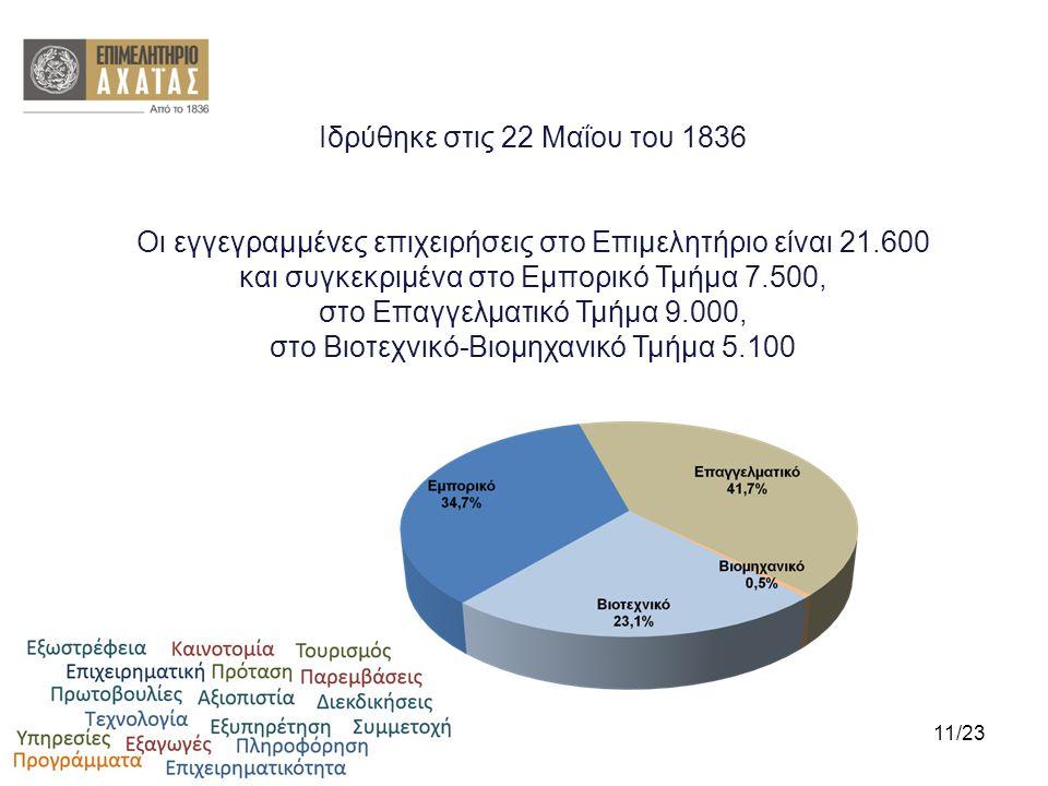 Ιδρύθηκε στις 22 Μαΐου του 1836 Οι εγγεγραμμένες επιχειρήσεις στο Επιμελητήριο είναι 21.600 και συγκεκριμένα στο Εμπορικό Τμήμα 7.500, στο Επαγγελματι
