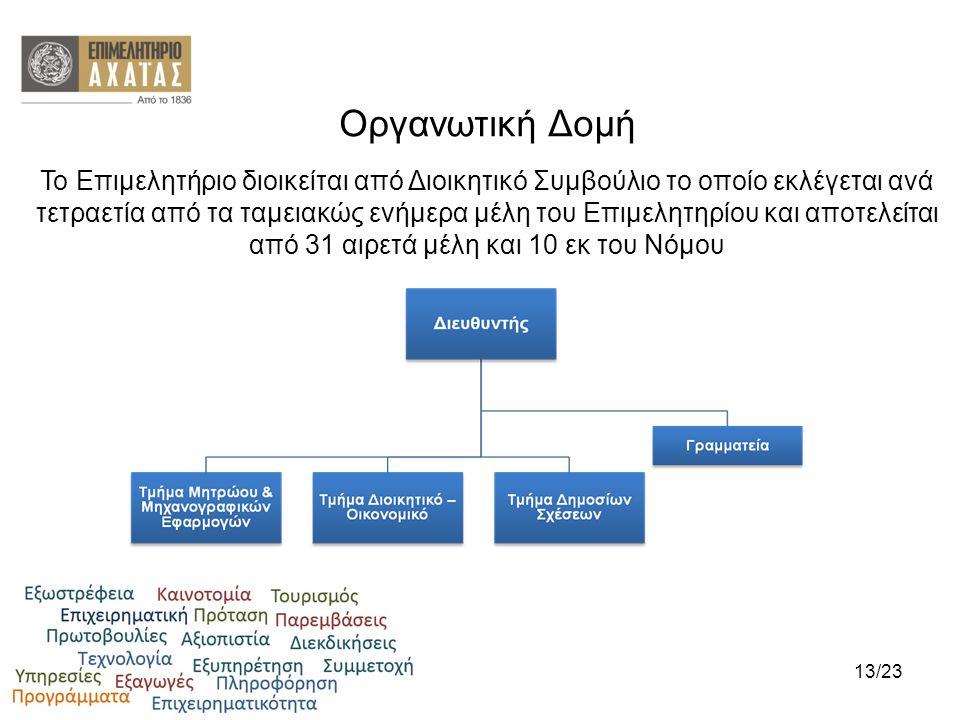 Οργανωτική Δομή Το Επιμελητήριο διοικείται από Διοικητικό Συμβούλιο το οποίο εκλέγεται ανά τετραετία από τα ταμειακώς ενήμερα μέλη του Επιμελητηρίου κ