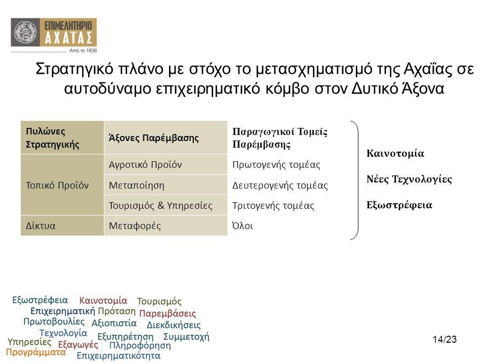 Πυλώνες Στρατηγικής Άξονες Παρέμβασης Παραγωγικοί Τομείς Παρέμβασης Τοπικό Προϊόν Αγροτικό ΠροϊόνΠρωτογενής τομέας ΜεταποίησηΔευτερογενής τομέας Τουρι