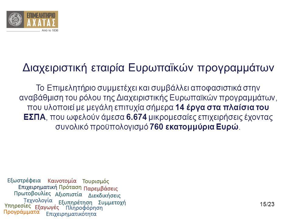 Διαχειριστική εταιρία Ευρωπαϊκών προγραμμάτων Το Επιμελητήριο συμμετέχει και συμβάλλει αποφασιστικά στην αναβάθμιση του ρόλου της Διαχειριστικής Ευρωπ
