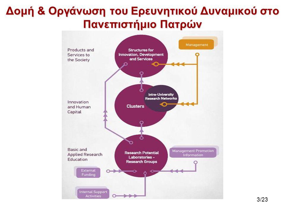 Πυλώνες Στρατηγικής Άξονες Παρέμβασης Παραγωγικοί Τομείς Παρέμβασης Τοπικό Προϊόν Αγροτικό ΠροϊόνΠρωτογενής τομέας ΜεταποίησηΔευτερογενής τομέας Τουρισμός & ΥπηρεσίεςΤριτογενής τομέας ΔίκτυαΜεταφορέςΌλοι Καινοτομία Νέες Τεχνολογίες Εξωστρέφεια Στρατηγικό πλάνο με στόχο το μετασχηματισμό της Αχαΐας σε αυτοδύναμο επιχειρηματικό κόμβο στον Δυτικό Άξονα 14/23