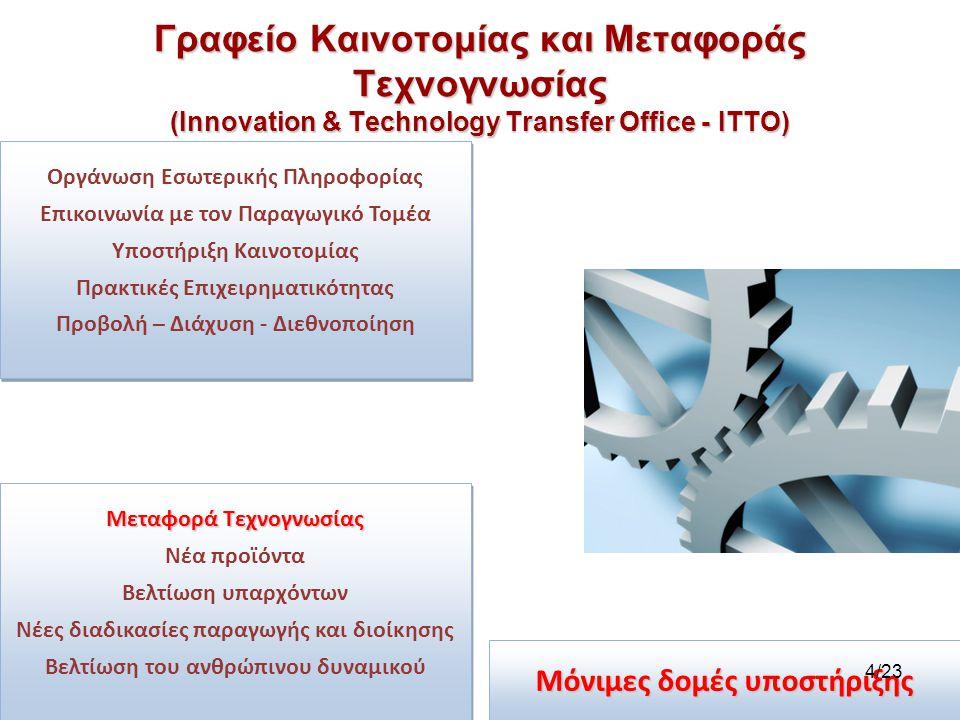 Γραφείο Καινοτομίας και Μεταφοράς Τεχνογνωσίας (Innovation & Technology Transfer Office - ITTO) Οργάνωση Εσωτερικής Πληροφορίας Επικοινωνία με τον Παραγωγικό Τομέα Υποστήριξη Καινοτομίας Πρακτικές Επιχειρηματικότητας Προβολή – Διάχυση - Διεθνοποίηση Οργάνωση Εσωτερικής Πληροφορίας Επικοινωνία με τον Παραγωγικό Τομέα Υποστήριξη Καινοτομίας Πρακτικές Επιχειρηματικότητας Προβολή – Διάχυση - Διεθνοποίηση Μεταφορά Τεχνογνωσίας Νέα προϊόντα Βελτίωση υπαρχόντων Νέες διαδικασίες παραγωγής και διοίκησης Βελτίωση του ανθρώπινου δυναμικού Μεταφορά Τεχνογνωσίας Νέα προϊόντα Βελτίωση υπαρχόντων Νέες διαδικασίες παραγωγής και διοίκησης Βελτίωση του ανθρώπινου δυναμικού Μόνιμες δομές υποστήριξης 4/23