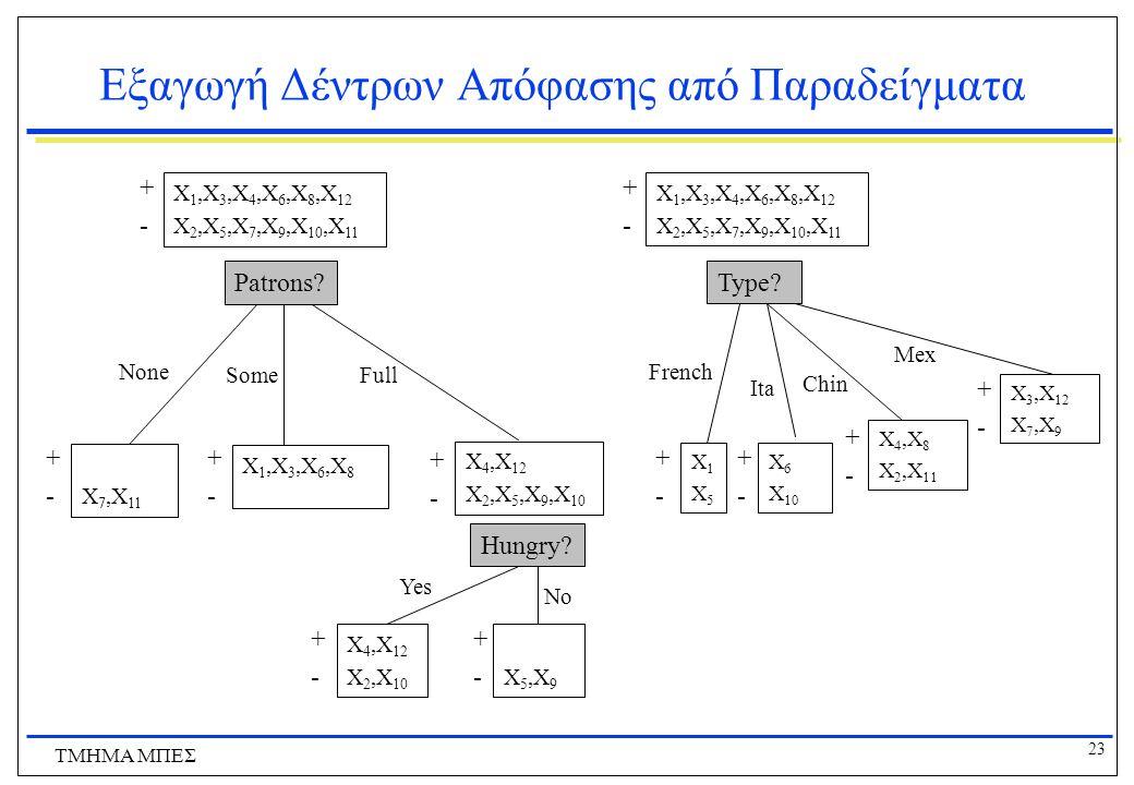 23 ΤΜΗΜΑ ΜΠΕΣ Εξαγωγή Δέντρων Απόφασης από Παραδείγματα Patrons? None SomeFull Χ 1,Χ 3,Χ 4,Χ 6,Χ 8,Χ 12 Χ 2,Χ 5,Χ 7,Χ 9,Χ 10,Χ 11 +-+- Χ 7,Χ 11 +-+- Χ