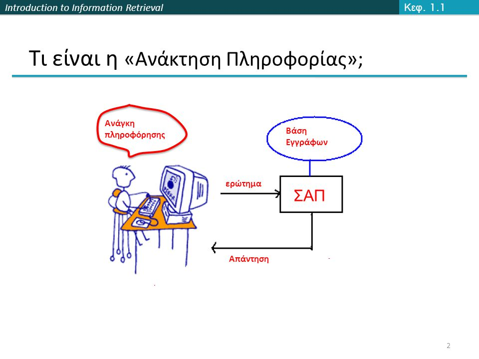 Introduction to Information Retrieval 2 Κεφ. 1.1 Τι είναι η «Ανάκτηση Πληροφορίας»; Ανάγκη πληροφόρησης ερώτημα Απάντηση Βάση Εγγράφων ΣΑΠ