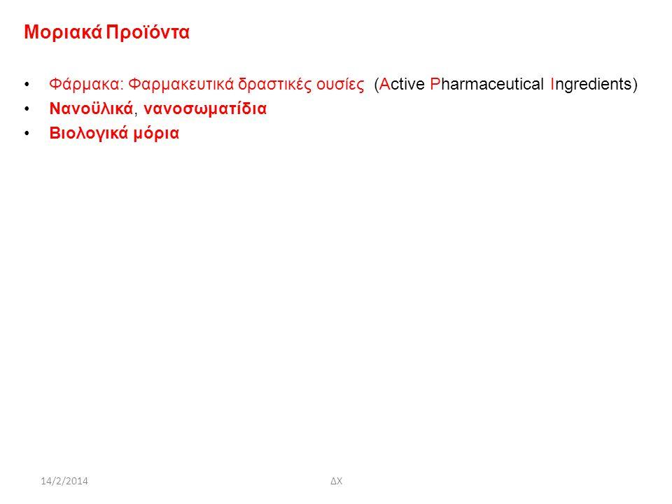 14/2/2014ΔΧ Μοριακά Προϊόντα Φάρμακα: Φαρμακευτικά δραστικές ουσίες (Αctive Pharmaceutical Ingredients) Νανοϋλικά, νανοσωματίδια Βιολογικά μόρια