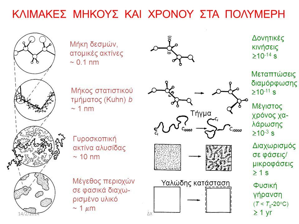 ΚΛΙΜΑΚΕΣ ΜΗΚΟΥΣ ΚΑΙ ΧΡΟΝΟΥ ΣΤΑ ΠΟΛΥΜΕΡΗ Μήκη δεσμών, ατομικές ακτίνες ~ 0.1 nm Μήκος στατιστικού τμήματος (Kuhn) b ~ 1 nm Γυροσκοπική ακτίνα αλυσίδας ~ 10 nm Μέγεθος περιοχών σε φασικά διαχω- ρισμένο υλικό ~ 1  m Δονητικές κινήσεις  10 -14 s Μεταπτώσεις διαμόρφωσης  10 -11 s Μέγιστος χρόνος χα- λάρωσης  10 -3 s Διαχωρισμός σε φάσεις/ μικροφάσεις  1 s Φυσική γήρανση (Τ < Τ g -20 ο C)  1 yr Τήγμα Υαλώδης κατάσταση 14/2/2014ΔΧ