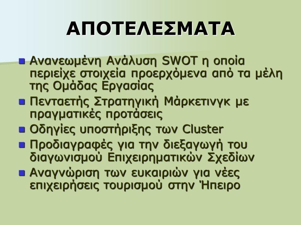 ΑΠΟΤΕΛΕΣΜΑΤΑ Ανανεωμένη Ανάλυση SWOT η οποία περιείχε στοιχεία προερχόμενα από τα μέλη της Ομάδας Εργασίας Ανανεωμένη Ανάλυση SWOT η οποία περιείχε στοιχεία προερχόμενα από τα μέλη της Ομάδας Εργασίας Πενταετής Στρατηγική Μάρκετινγκ με πραγματικές προτάσεις Πενταετής Στρατηγική Μάρκετινγκ με πραγματικές προτάσεις Οδηγίες υποστήριξης των Cluster Οδηγίες υποστήριξης των Cluster Προδιαγραφές για την διεξαγωγή του διαγωνισμού Επιχειρηματικών Σχεδίων Προδιαγραφές για την διεξαγωγή του διαγωνισμού Επιχειρηματικών Σχεδίων Αναγνώριση των ευκαιριών για νέες επιχειρήσεις τουρισμού στην Ήπειρο Αναγνώριση των ευκαιριών για νέες επιχειρήσεις τουρισμού στην Ήπειρο