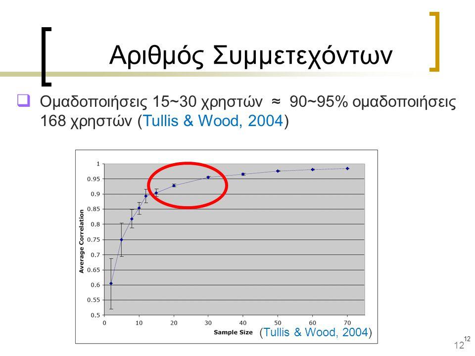 12 (Tullis & Wood, 2004) Αριθμός Συμμετεχόντων  Ομαδοποιήσεις 15~30 χρηστών ≈ 90~95% ομαδοποιήσεις 168 χρηστών (Tullis & Wood, 2004) 12