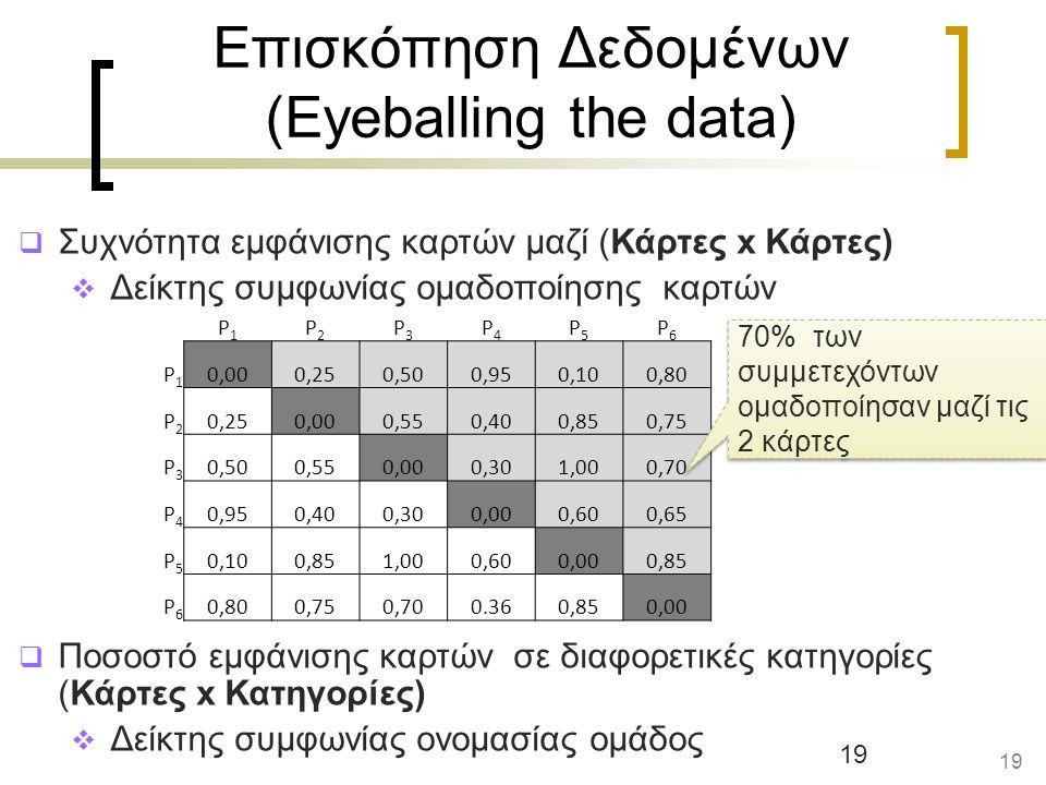 19 Επισκόπηση Δεδομένων (Eyeballing the data)  Συχνότητα εμφάνισης καρτών μαζί (Κάρτες x Κάρτες)  Δείκτης συμφωνίας ομαδοποίησης καρτών  Ποσοστό εμφάνισης καρτών σε διαφορετικές κατηγορίες (Κάρτες x Κατηγορίες)  Δείκτης συμφωνίας ονομασίας ομάδος 19 P1P1 P2P2 P3P3 P4P4 P5P5 P6P6 P1P1 0,000,250,500,950,100,80 P2P2 0,250,000,550,400,850,75 P3P3 0,500,550,000,301,000,70 P4P4 0,950,400,300,000,600,65 P5P5 0,100,851,000,600,000,85 P6P6 0,800,750,700.360,850,00 70% των συμμετεχόντων ομαδοποίησαν μαζί τις 2 κάρτες