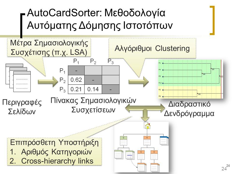 24 AutoCardSorter: Μεθοδολογία Αυτόματης Δόμησης Ιστοτόπων Περιγραφές Σελίδων Μέτρα Σημασιολογικής Συσχέτισης (π.χ. LSA) Αλγόριθμοι Clustering Διαδρασ