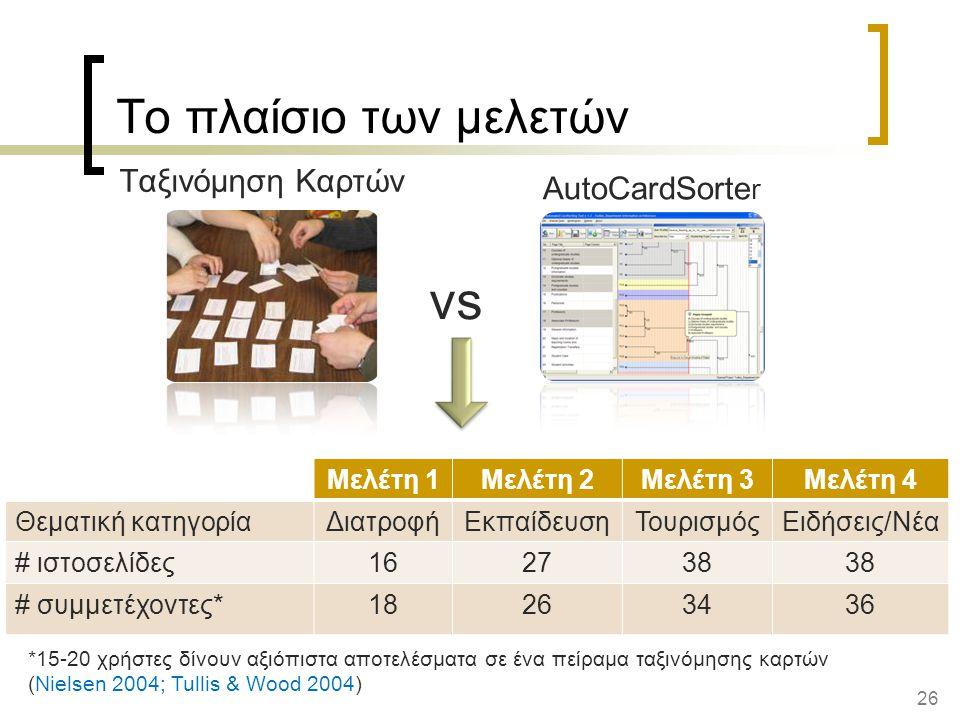 26 AutoCardSorte r Το πλαίσιο των μελετών vs Ταξινόμηση Καρτών Μελέτη 1Μελέτη 2Μελέτη 3Μελέτη 4 Θεματική κατηγορίαΔιατροφήΕκπαίδευσηΤουρισμόςΕιδήσεις/