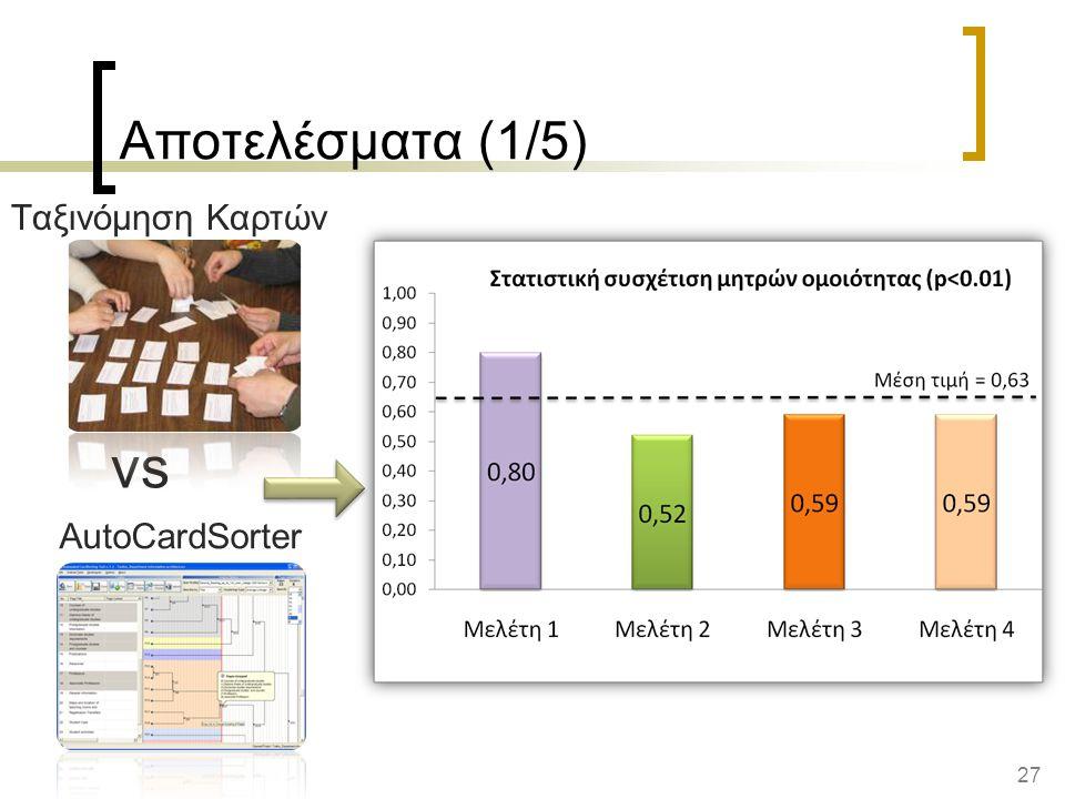 27 AutoCardSorter Αποτελέσματα (1/5) vs Ταξινόμηση Καρτών