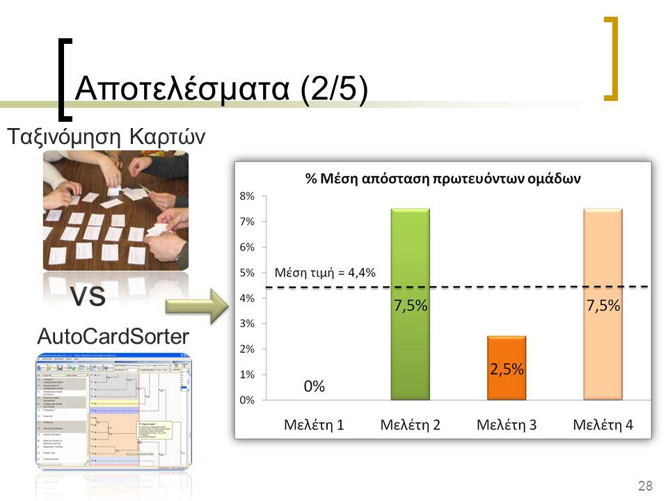 28 AutoCardSorter Αποτελέσματα (2/5) vs Ταξινόμηση Καρτών