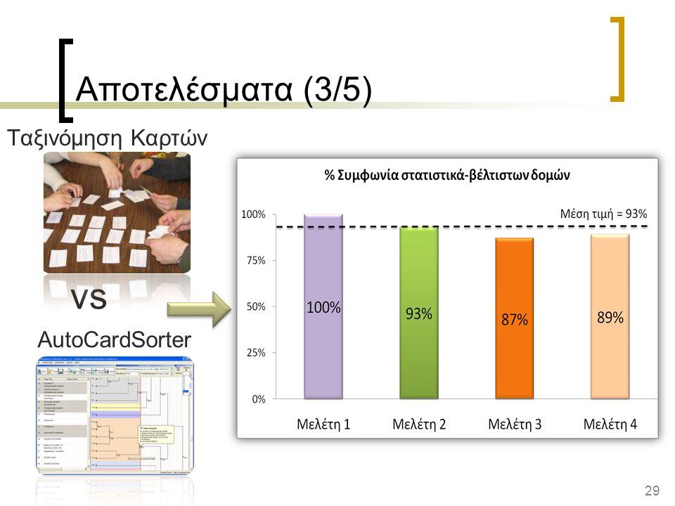 29 AutoCardSorter Αποτελέσματα (3/5) vs Ταξινόμηση Καρτών