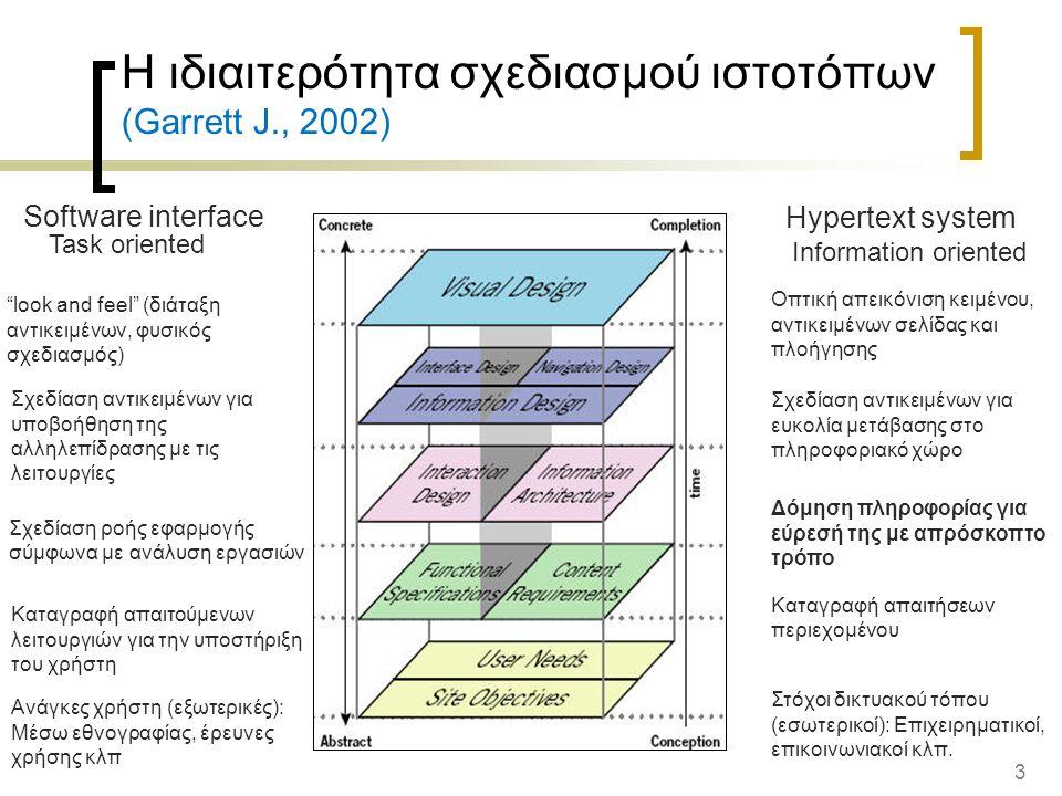 3 Η ιδιαιτερότητα σχεδιασμού ιστοτόπων (Garrett J., 2002) Οπτική απεικόνιση κειμένου, αντικειμένων σελίδας και πλοήγησης Hypertext system look and feel (διάταξη αντικειμένων, φυσικός σχεδιασμός) Software interface Σχεδίαση αντικειμένων για υποβοήθηση της αλληλεπίδρασης με τις λειτουργίες Σχεδίαση αντικειμένων για ευκολία μετάβασης στο πληροφοριακό χώρο Σχεδίαση ροής εφαρμογής σύμφωνα με ανάλυση εργασιών Καταγραφή απαιτούμενων λειτουργιών για την υποστήριξη του χρήστη Ανάγκες χρήστη (εξωτερικές): Μέσω εθνογραφίας, έρευνες χρήσης κλπ Δόμηση πληροφορίας για εύρεσή της με απρόσκοπτο τρόπο Καταγραφή απαιτήσεων περιεχομένου Στόχοι δικτυακού τόπου (εσωτερικοί): Επιχειρηματικοί, επικοινωνιακοί κλπ.