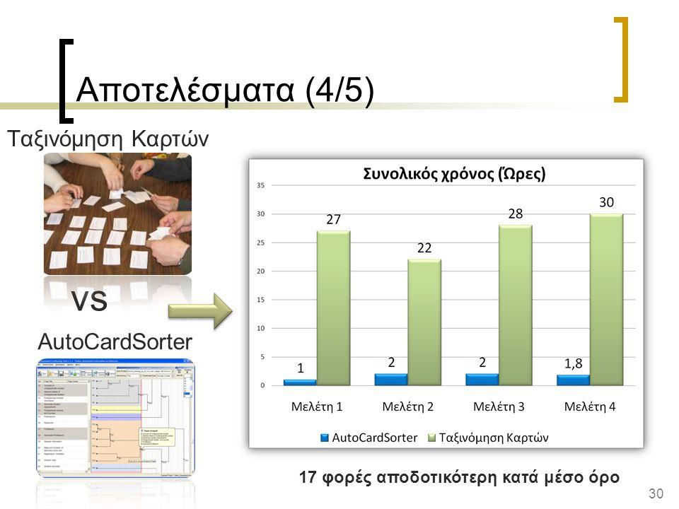 30 AutoCardSorter Αποτελέσματα (4/5) vs Ταξινόμηση Καρτών 17 φορές αποδοτικότερη κατά μέσο όρο