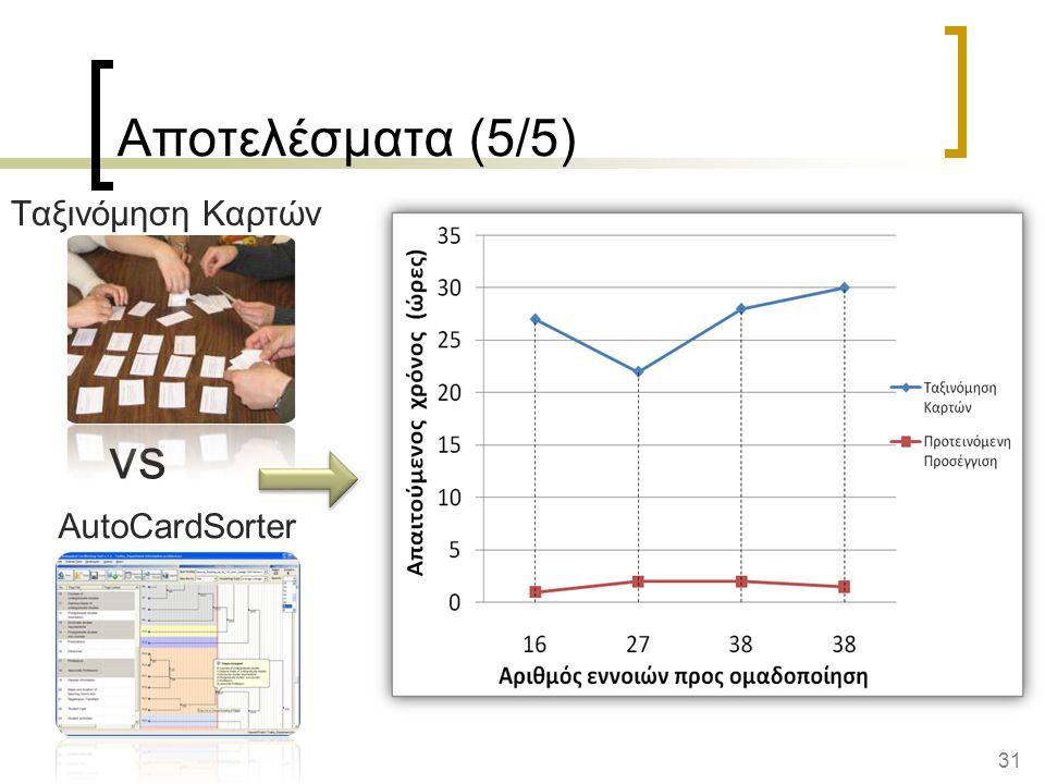 31 AutoCardSorter Αποτελέσματα (5/5) vs Ταξινόμηση Καρτών