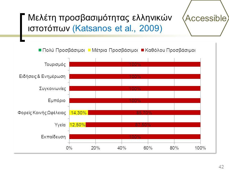 42 Μελέτη προσβασιμότητας ελληνικών ιστοτόπων (Katsanos et al., 2009) Accessible